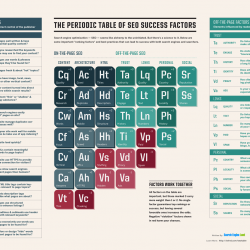 SearchEngineLand-Periodic-Table-of-SEO-2015-large